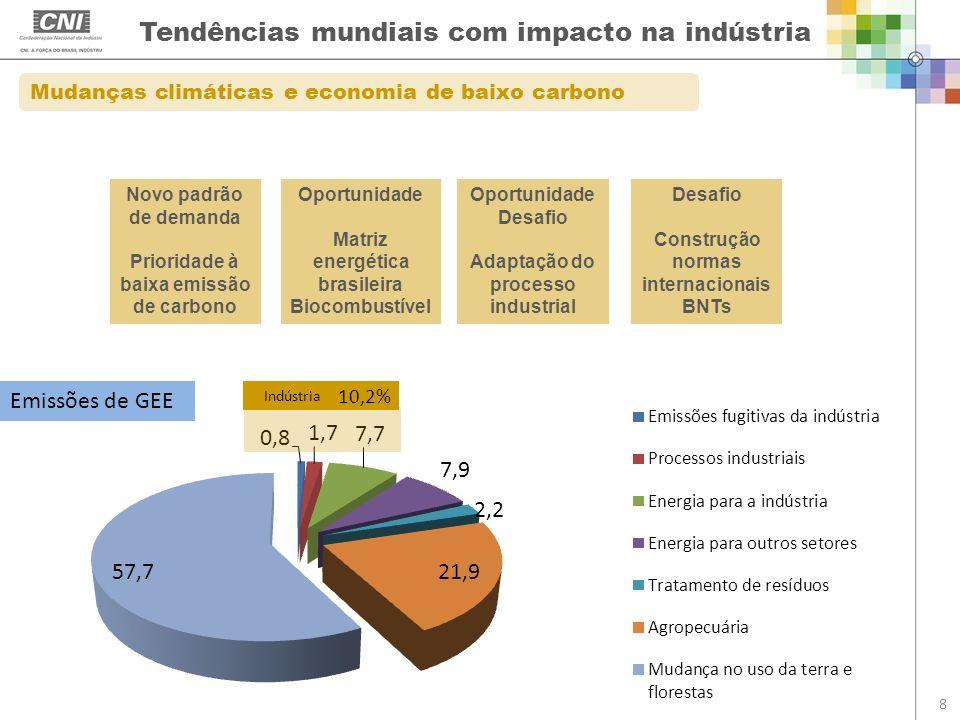 Tendências mundiais com impacto na indústria 8 Mudanças climáticas e economia de baixo carbono Novo padrão de demanda Prioridade à baixa emissão de ca