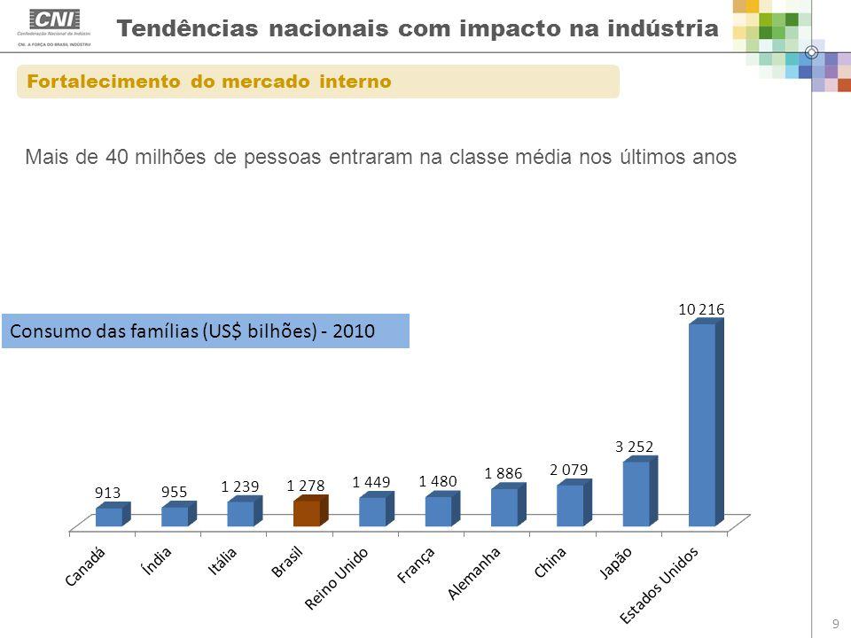 Tendências nacionais com impacto na indústria 9 Fortalecimento do mercado interno Consumo das famílias (US$ bilhões) - 2010 Mais de 40 milhões de pess