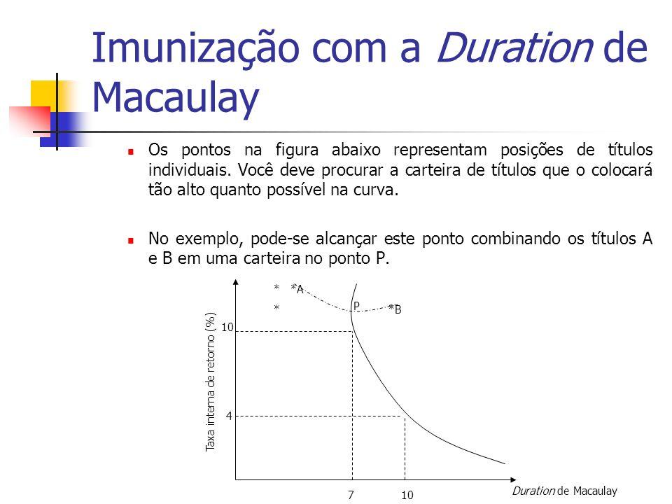 Imunização com a Duration de Macaulay Os pontos na figura abaixo representam posições de títulos individuais. Você deve procurar a carteira de títulos