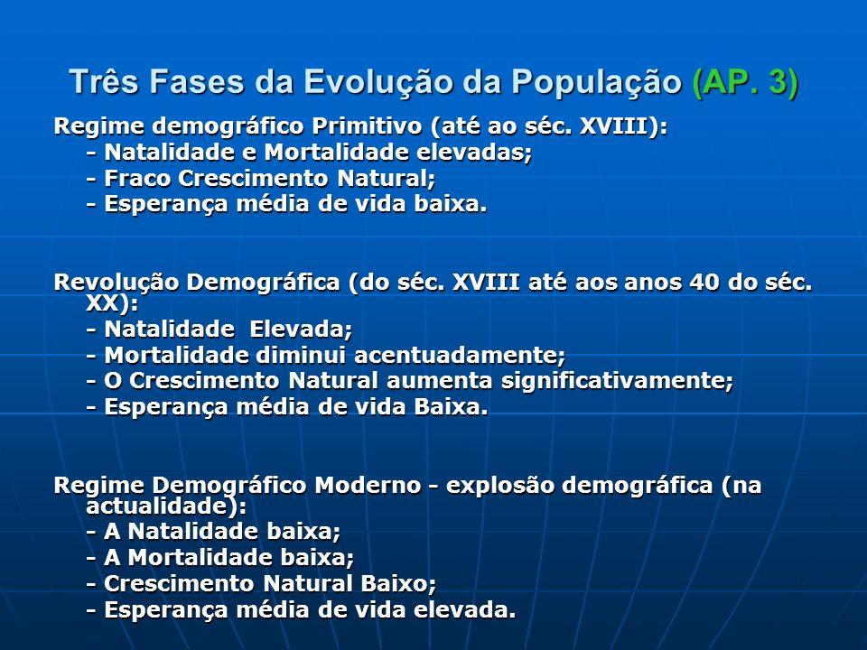 Três Fases da Evolução da População (AP. 3) Regime demográfico Primitivo (até ao séc. XVIII): - Natalidade e Mortalidade elevadas; - Natalidade e Mort
