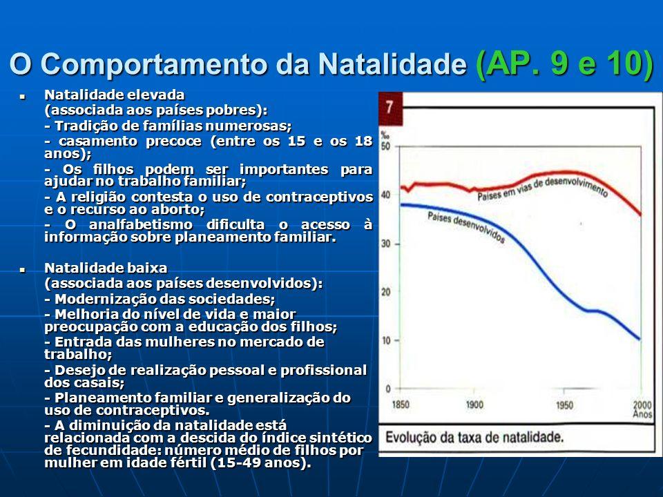 O Comportamento da Natalidade (AP. 9 e 10) Natalidade elevada Natalidade elevada (associada aos países pobres): - Tradição de famílias numerosas; - ca