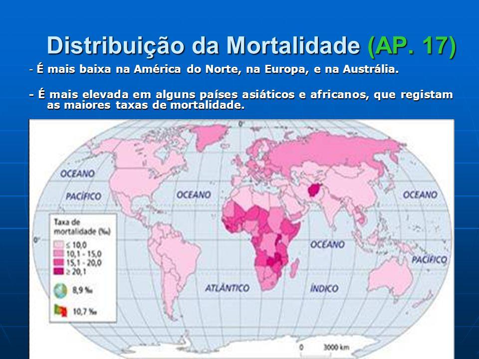 Distribuição da Mortalidade (AP. 17) - É mais baixa na América do Norte, na Europa, e na Austrália. - É mais elevada em alguns países asiáticos e afri