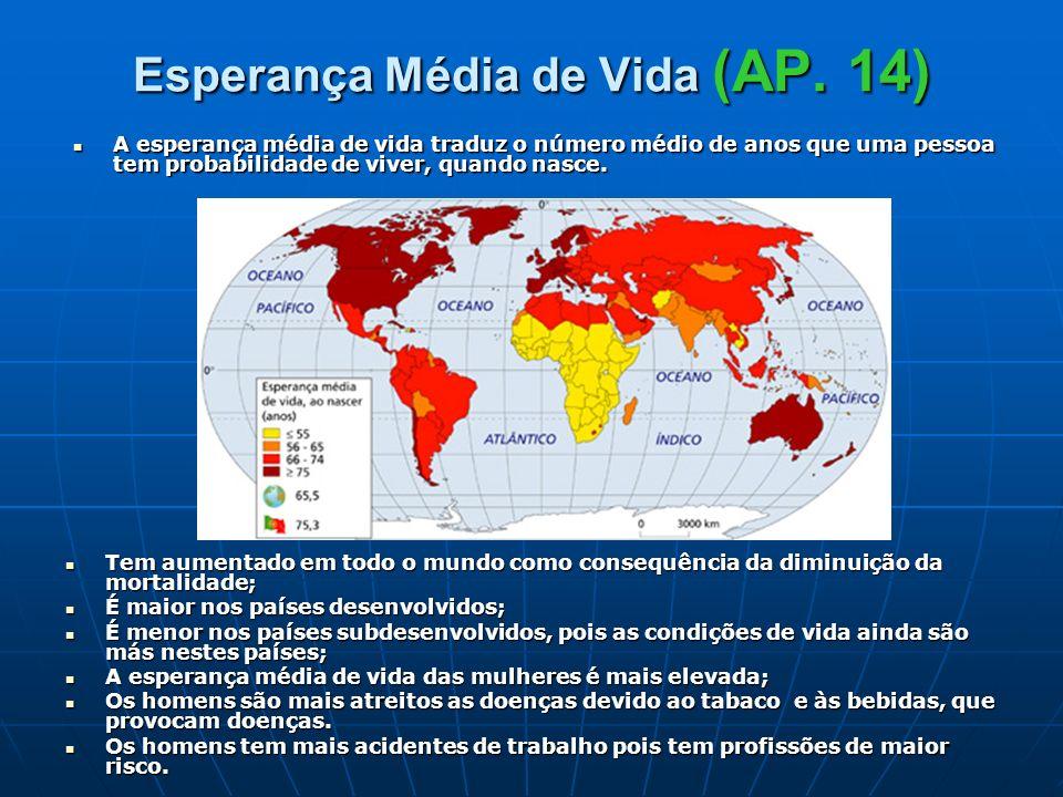 Esperança Média de Vida (AP. 14) Tem aumentado em todo o mundo como consequência da diminuição da mortalidade; Tem aumentado em todo o mundo como cons
