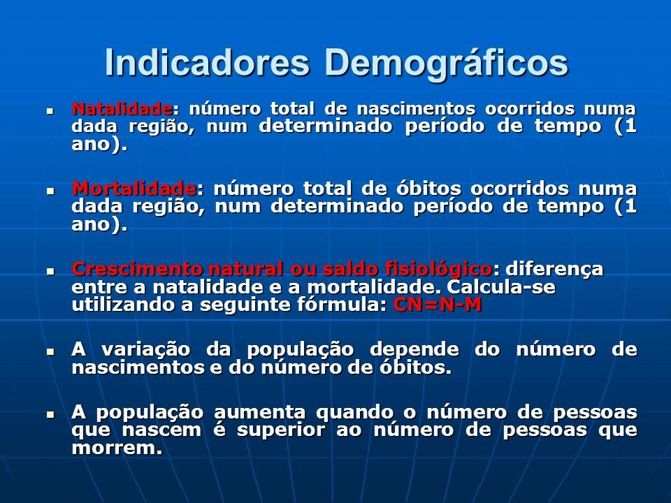 Indicadores Demográficos Natalidade: número total de nascimentos ocorridos numa dada região, num determinado período de tempo (1 ano). Natalidade: núm