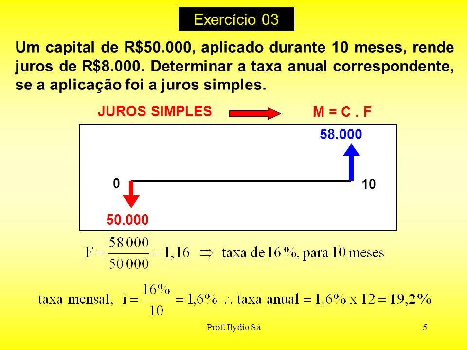 Prof. Ilydio Sá5 Um capital de R$50.000, aplicado durante 10 meses, rende juros de R$8.000. Determinar a taxa anual correspondente, se a aplicação foi