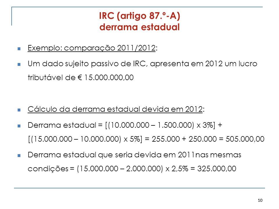 IRC (artigo 87.º-A) derrama estadual Exemplo: comparação 2011/2012: Um dado sujeito passivo de IRC, apresenta em 2012 um lucro tributável de 15.000.00