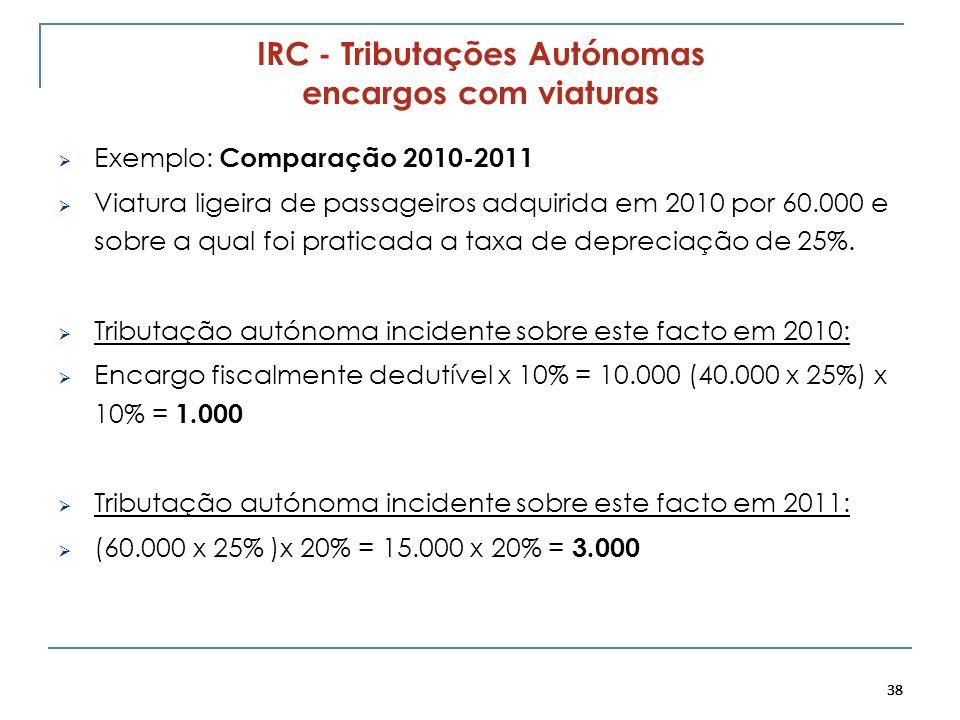 38 IRC - Tributações Autónomas encargos com viaturas Exemplo: Comparação 2010-2011 Viatura ligeira de passageiros adquirida em 2010 por 60.000 e sobre