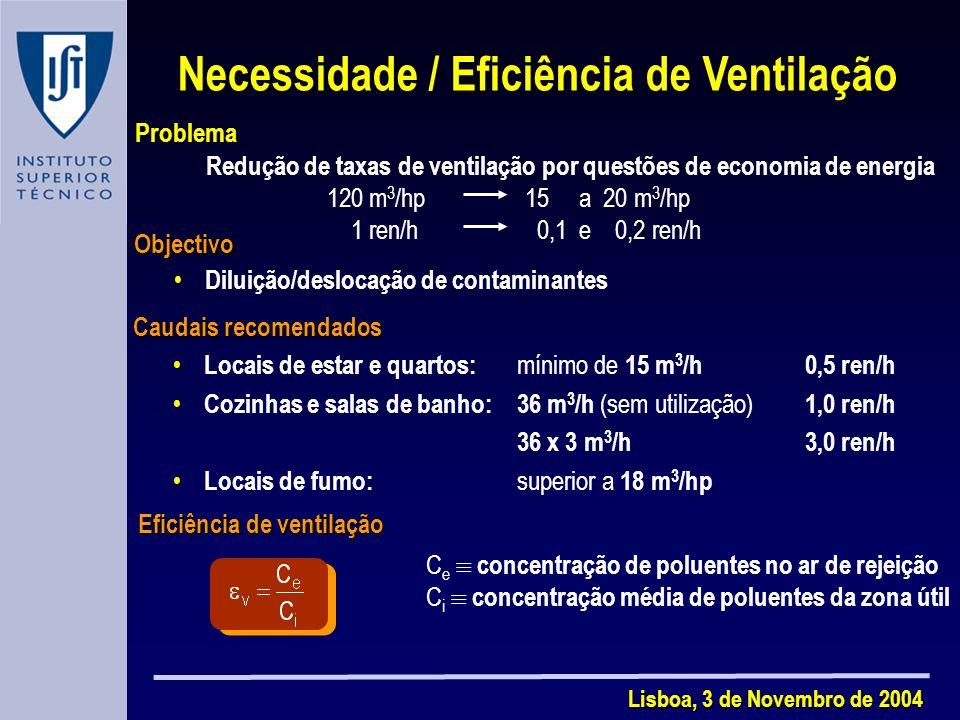 Lisboa, 3 de Novembro de 2004 Necessidade / Eficiência de Ventilação Objectivo Diluição/deslocação de contaminantes Caudais recomendados Locais de estar e quartos: mínimo de 15 m 3 /h0,5 ren/h Cozinhas e salas de banho:36 m 3 /h (sem utilização) 1,0 ren/h 36 x 3 m 3 /h 3,0 ren/h Locais de fumo: superior a 18 m 3 /hp Eficiência de ventilação C e concentração de poluentes no ar de rejeição C i concentração média de poluentes da zona útil Problema Redução de taxas de ventilação por questões de economia de energia 120 m 3 /hp 15 a 20 m 3 /hp 1 ren/h 0,1 e 0,2 ren/h