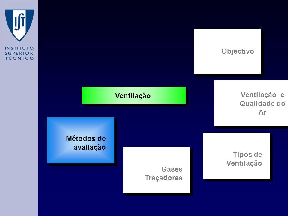 Ventilação e Qualidade do Ar Tipos de Ventilação Métodos de avaliação Ventilação Objectivo Gases Traçadores