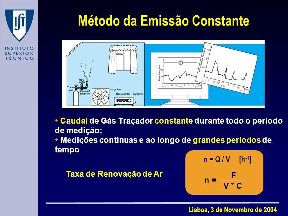 Lisboa, 3 de Novembro de 2004 Método da Emissão Constante Taxa de Renovação de Ar Caudal de Gás Traçador constante durante todo o período de medição; Medições contínuas e ao longo de grandes períodos de tempo n = Q / V [h -1 ] n = F V * C