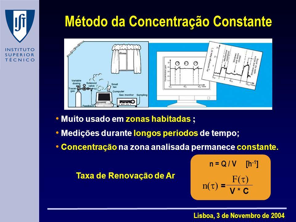 Lisboa, 3 de Novembro de 2004 Método da Concentração Constante Taxa de Renovação de Ar Muito usado em zonas habitadas ; Medições durante longos periodos de tempo; Concentração na zona analisada permanece constante.