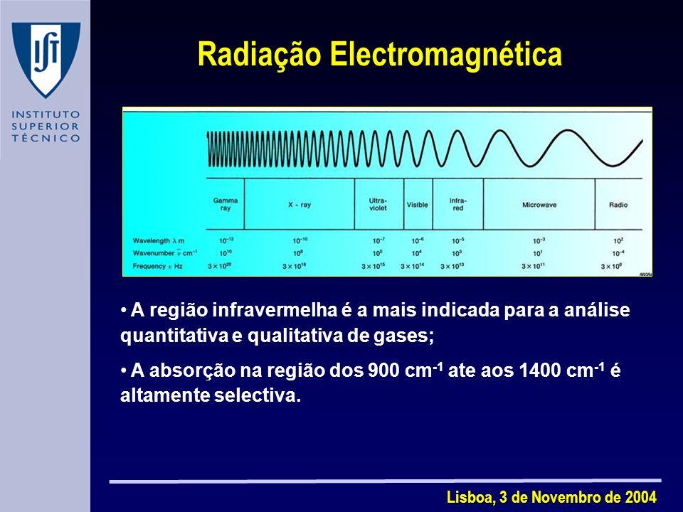 Lisboa, 3 de Novembro de 2004 Radiação Electromagnética A região infravermelha é a mais indicada para a análise quantitativa e qualitativa de gases; A absorção na região dos 900 cm -1 ate aos 1400 cm -1 é altamente selectiva.