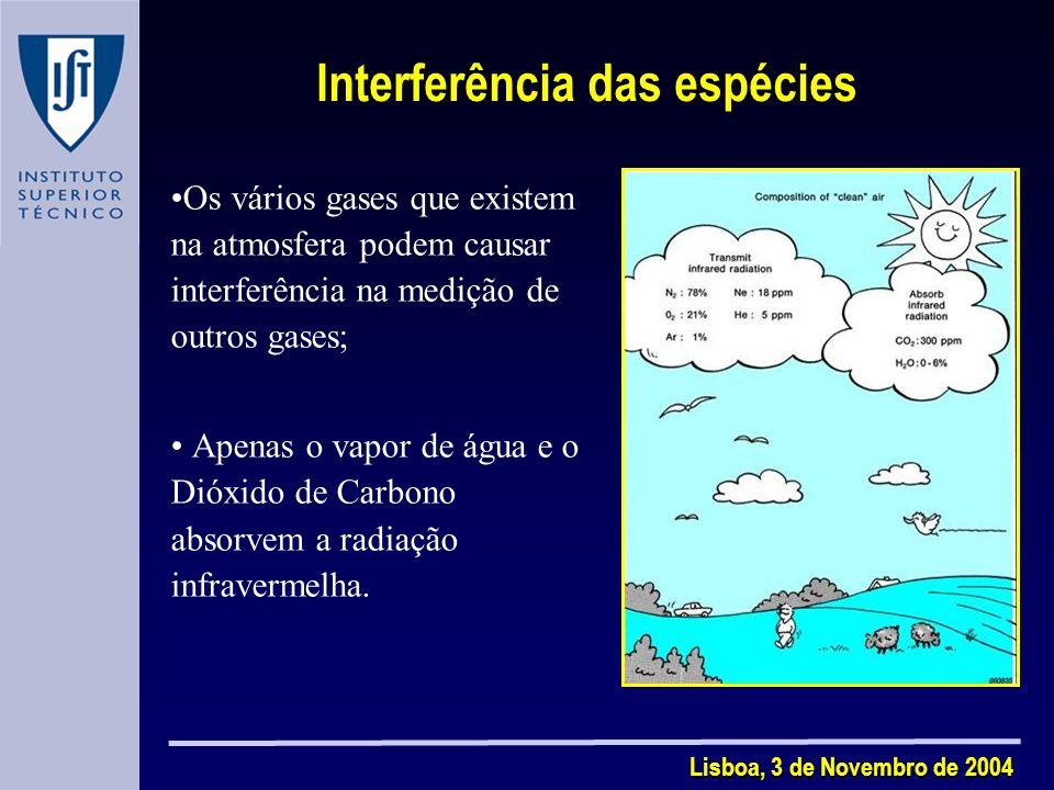 Interferência das espécies Lisboa, 3 de Novembro de 2004 Os vários gases que existem na atmosfera podem causar interferência na medição de outros gases; Apenas o vapor de água e o Dióxido de Carbono absorvem a radiação infravermelha.