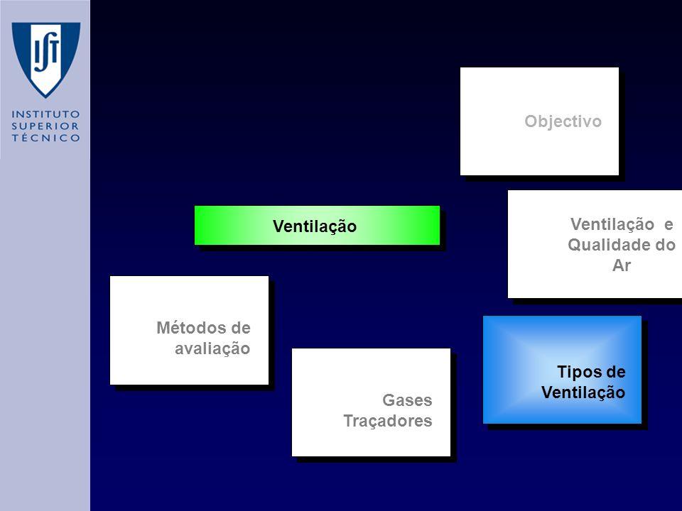 Ventilação e Qualidade do Ar Métodos de avaliação Ventilação Gases Traçadores Tipos de Ventilação Objectivo
