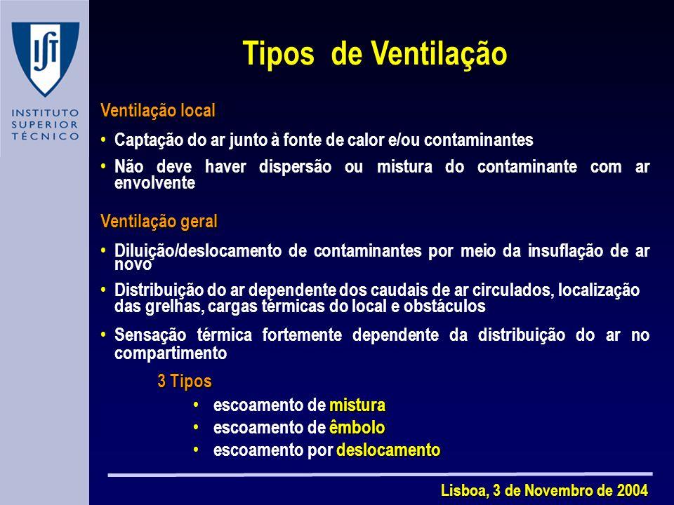 Lisboa, 3 de Novembro de 2004 Tipos de Ventilação Ventilação local Captação do ar junto à fonte de calor e/ou contaminantes Não deve haver dispersão ou mistura do contaminante com ar envolvente Ventilação geral Diluição/deslocamento de contaminantes por meio da insuflação de ar novo Distribuição do ar dependente dos caudais de ar circulados, localização das grelhas, cargas térmicas do local e obstáculos Sensação térmica fortemente dependente da distribuição do ar no compartimento 3 Tipos mistura escoamento de mistura êmbolo escoamento de êmbolo deslocamento escoamento por deslocamento