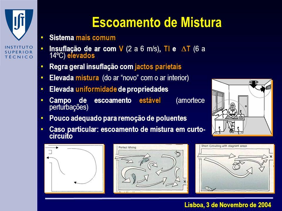 Lisboa, 3 de Novembro de 2004 Escoamento de Mistura mais comum Sistema mais comum VTI T elevados Insuflação de ar com V (2 a 6 m/s), TI e T (6 a 14ºC) elevados jactos parietais Regra geral insuflação com jactos parietais mistura Elevada mistura (do ar novo com o ar interior) uniformidade Elevada uniformidade de propriedades estável Campo de escoamento estável (amortece perturbações) Pouco adequado para remoção de poluentes Caso particular: escoamento de mistura em curto- circuito
