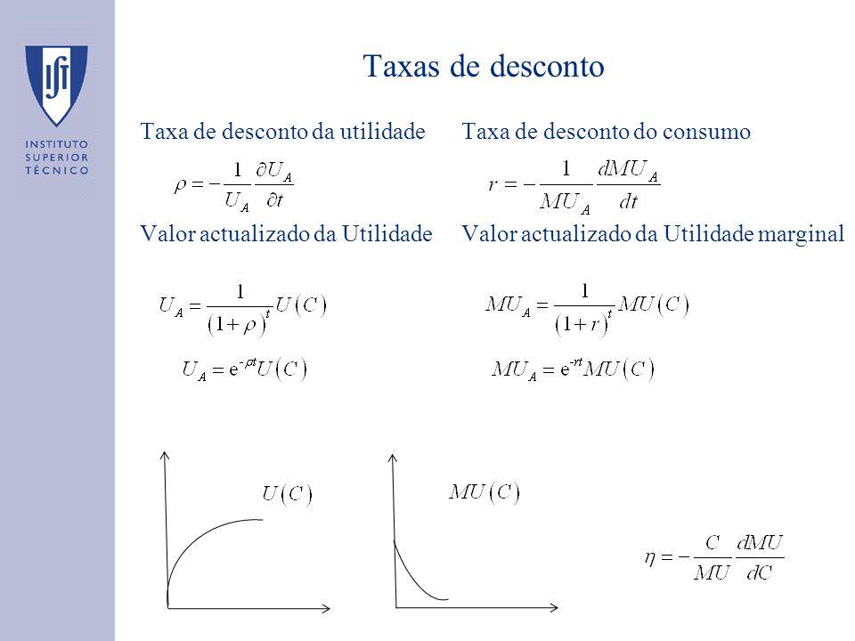 Taxas de desconto Taxa de desconto da utilidade Valor actualizado da Utilidade Taxa de desconto do consumo Valor actualizado da Utilidade marginal