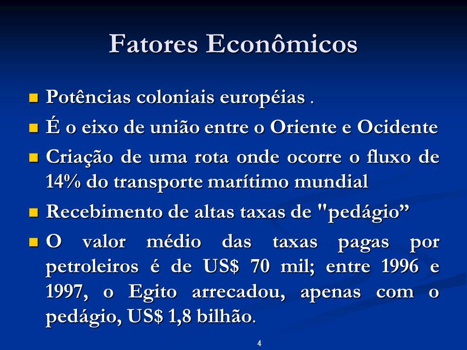 Fatores Econômicos Potências coloniais européias. Potências coloniais européias. É o eixo de união entre o Oriente e Ocidente É o eixo de união entre