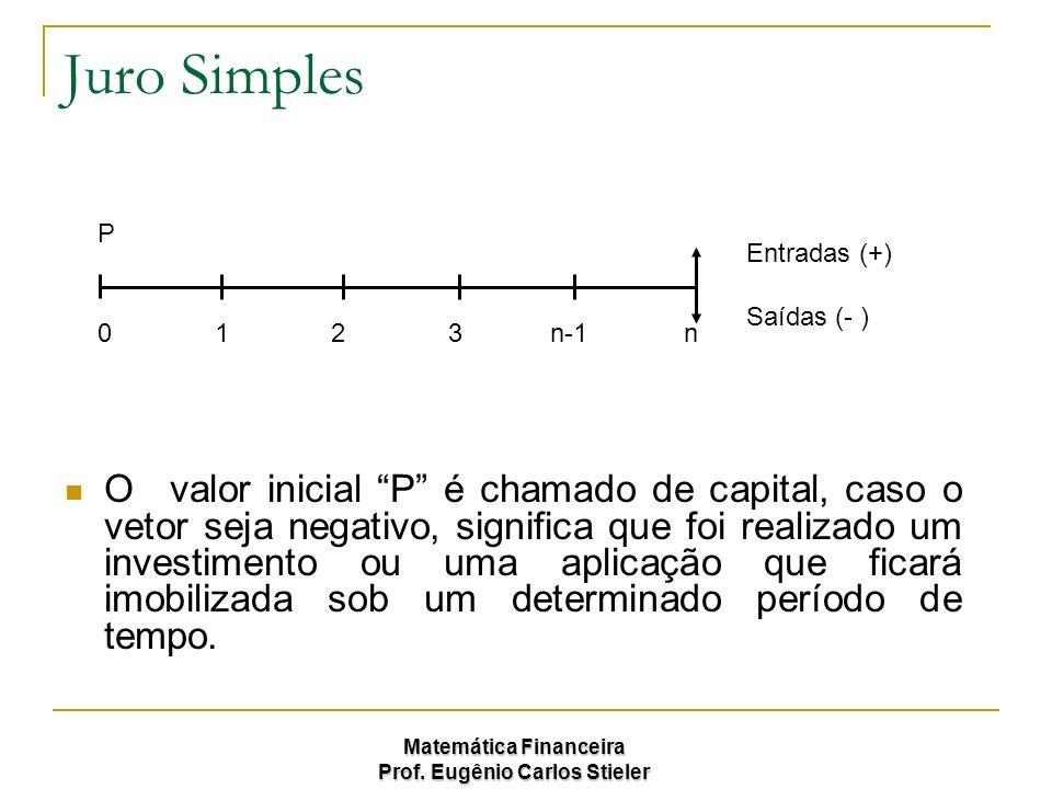 Matemática Financeira Prof. Eugênio Carlos Stieler Juro Simples Ovalor inicial P é chamado de capital, caso o vetor seja negativo, significa que foi r