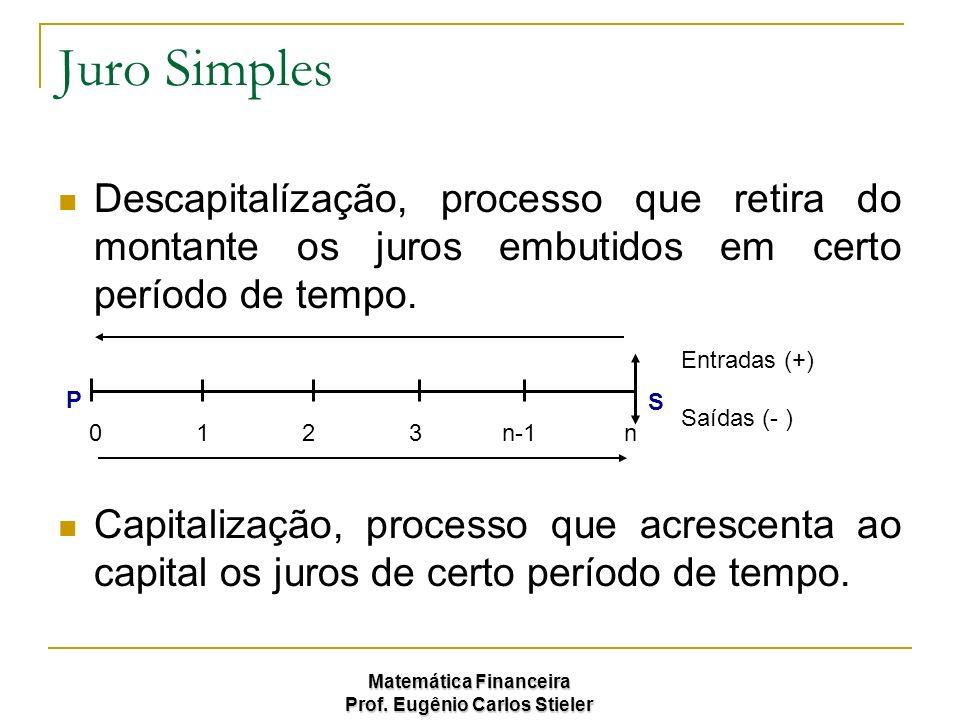 Matemática Financeira Prof. Eugênio Carlos Stieler Juro Simples Descapitalízação, processo que retira do montante os juros embutidos em certo período