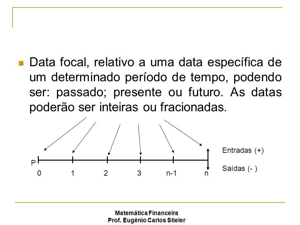 Matemática Financeira Prof. Eugênio Carlos Stieler Data focal, relativo a uma data específica de um determinado período de tempo, podendo ser: passado