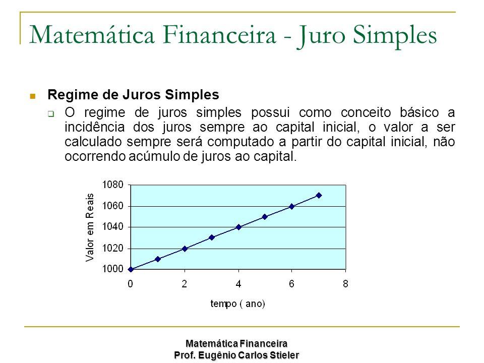 Matemática Financeira Prof. Eugênio Carlos Stieler Matemática Financeira - Juro Simples Regime de Juros Simples O regime de juros simples possui como