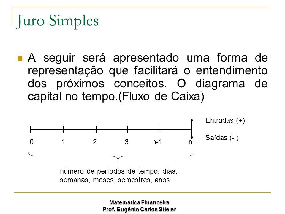 Matemática Financeira Prof. Eugênio Carlos Stieler Juro Simples A seguir será apresentado uma forma de representação que facilitará o entendimento dos