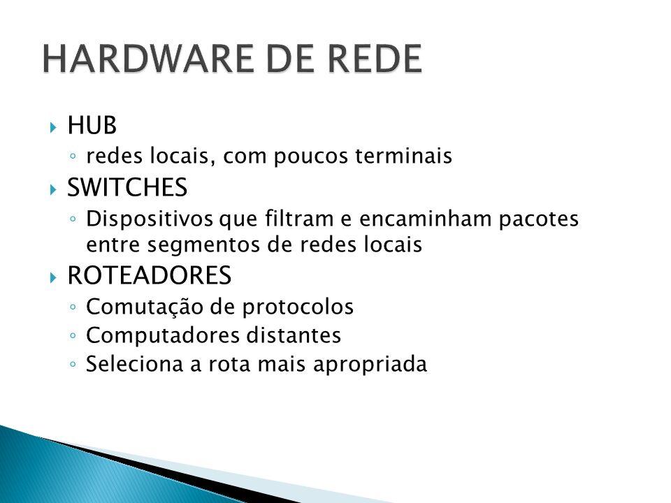 HUB redes locais, com poucos terminais SWITCHES Dispositivos que filtram e encaminham pacotes entre segmentos de redes locais ROTEADORES Comutação de protocolos Computadores distantes Seleciona a rota mais apropriada