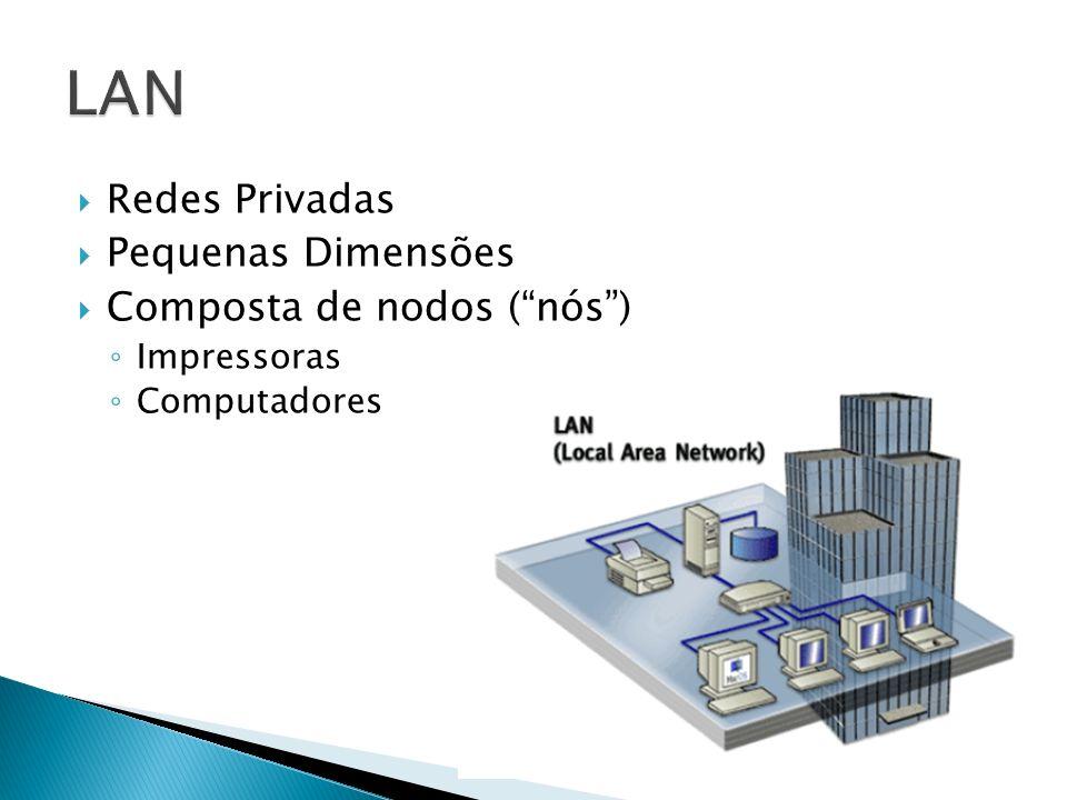 Redes Privadas Pequenas Dimensões Composta de nodos (nós) Impressoras Computadores