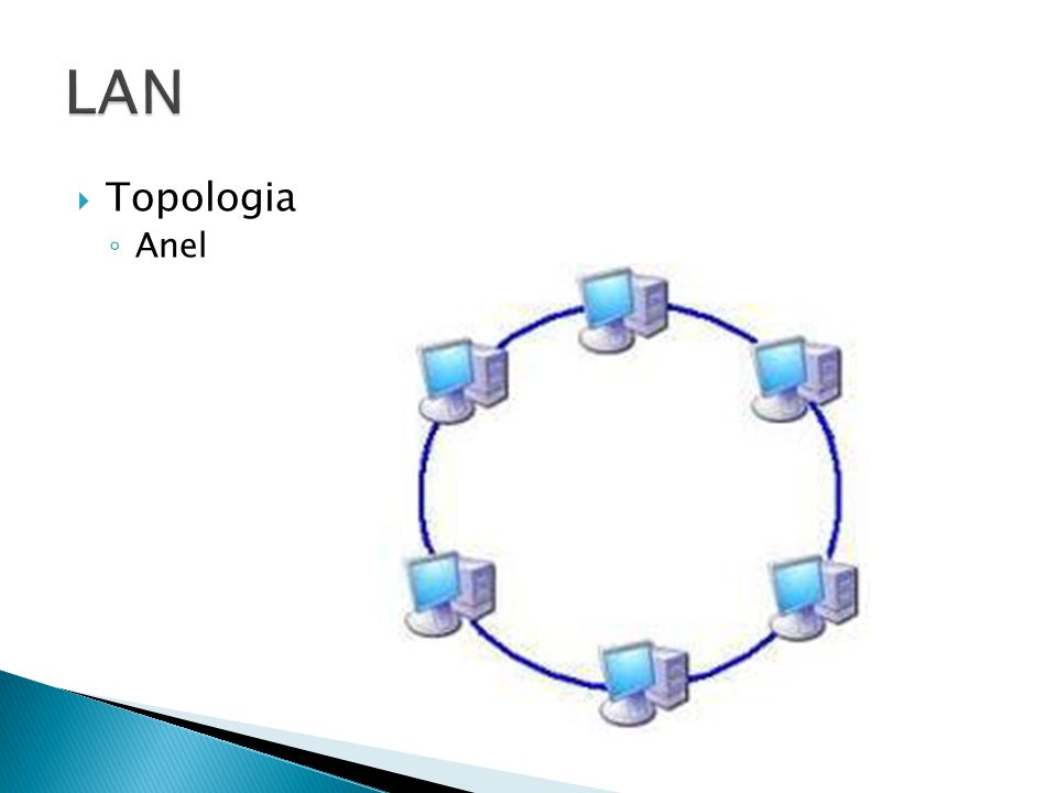 Topologia Anel