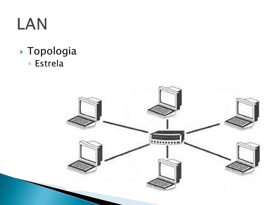 Conecta redes locais geograficamente distantes Meios de transmissão Satélite Linhas telefônicas Microondas Radio Custo Elevado Geralmente são redes públicas