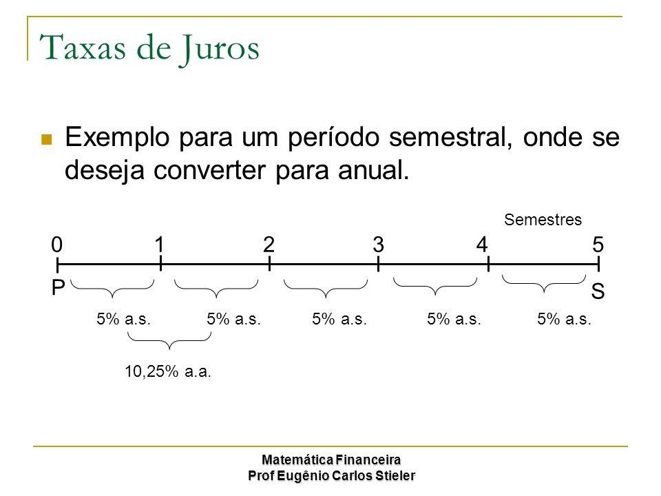 Matemática Financeira Prof Eugênio Carlos Stieler Taxas de Juros Exemplo para um período semestral, onde se deseja converter para anual. 0 1 2 3 4 5 P