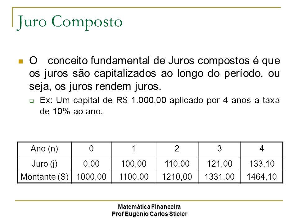Matemática Financeira Prof Eugênio Carlos Stieler Taxas de Juros Equivalentes Na capitalização composta, todos os valores ao longo do tempo são capitalizados de forma exponencial (acumulativa), portanto o mesmo principio será aplicado na taxa.