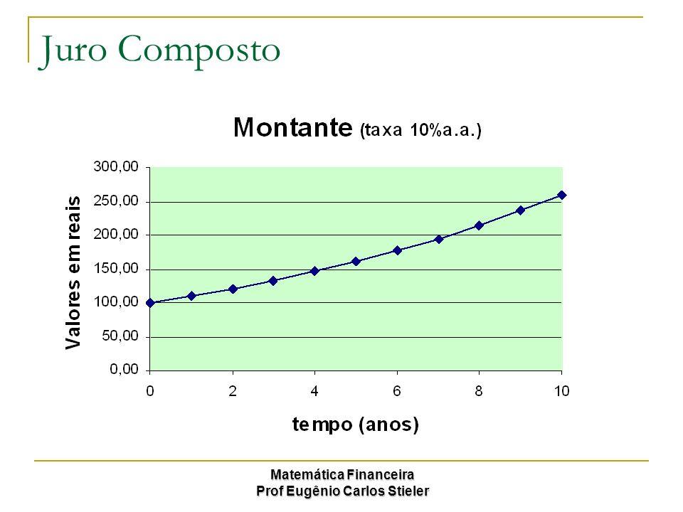 Matemática Financeira Prof Eugênio Carlos Stieler Juro Composto Como visto anteriormente, os juros agora são capitalizados, tornando assim o crescimento exponencial.