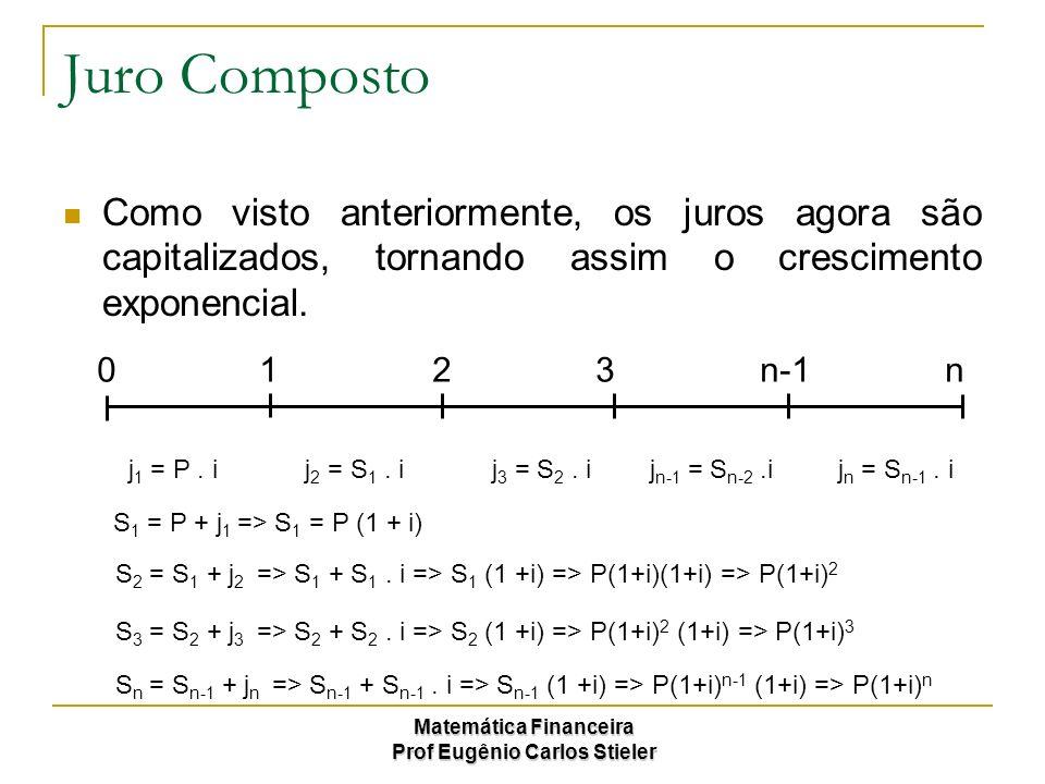 Matemática Financeira Prof Eugênio Carlos Stieler Juro Composto Os juros na capitalização composta são incorporados no capital para novamente serem calculados 0 1 2 3 n-1 n S = P(1+i) n P+J = P(1+i) n J = P(1+i) n – P J = P[(1+i) n – 1] P = S(1+i) -n S -J= S(1+i) -n J = S – S(1+i) -n J = S[1- (1+i) -n ] Valor Inicial ou Principal Valor Futuro ou Montante