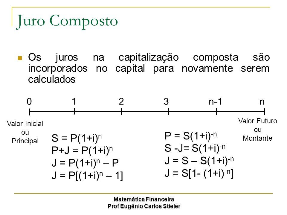 Matemática Financeira Prof Eugênio Carlos Stieler Taxas de Juros Como no dia-a-dia os períodos a que se referem às taxas que se tem e taxas que se quer são os mais variados, vamos apresentar uma fórmula genérica, que possa ser utilizada para qualquer caso, ou seja: Para efeito de memorização denominamos as variáveis como segue: iq = taxa para o prazo que eu quero it = taxa para o prazo que eu tenho q = prazo que eu quero t = prazo que eu tenho