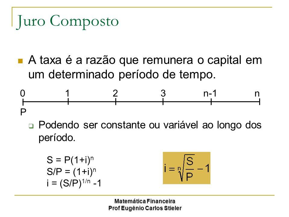 Matemática Financeira Prof Eugênio Carlos Stieler Juro Composto Prazo, mostra o número de períodos de um fluxo de caixa completo ou não sendo dividido em: Meses; Bimestres; Semestres; Anos, etc S = P(1+i) n S/P = (1+i) n ln (S/P) = ln (1+i) n ln (S/P) = n.