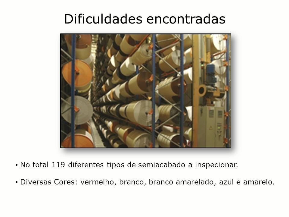 No total 119 diferentes tipos de semiacabado a inspecionar. Diversas Cores: vermelho, branco, branco amarelado, azul e amarelo. Dificuldades encontrad