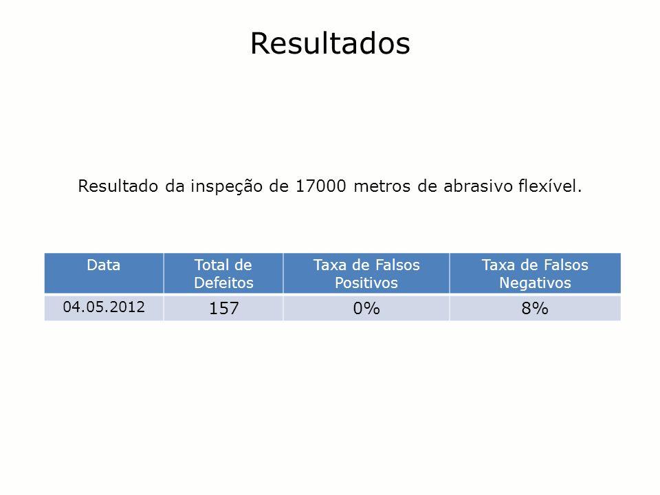 Resultado da inspeção de 17000 metros de abrasivo flexível. Resultados DataTotal de Defeitos Taxa de Falsos Positivos Taxa de Falsos Negativos 04.05.2