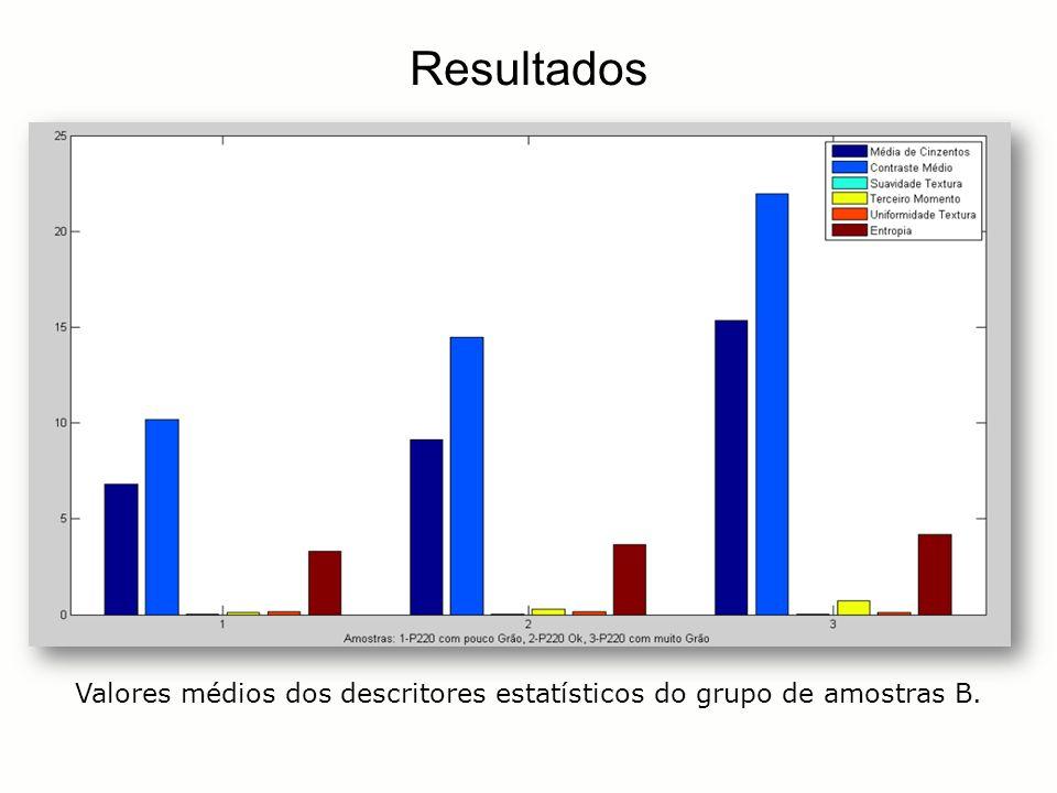 Resultados Valores médios dos descritores estatísticos do grupo de amostras B.