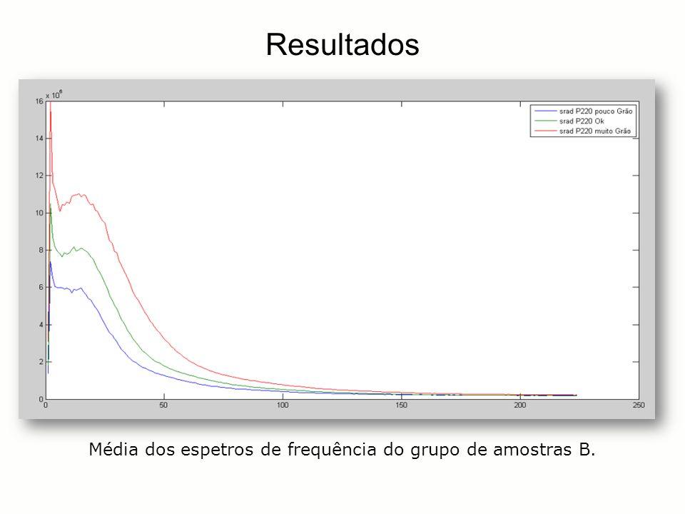 Média dos espetros de frequência do grupo de amostras B. Resultados