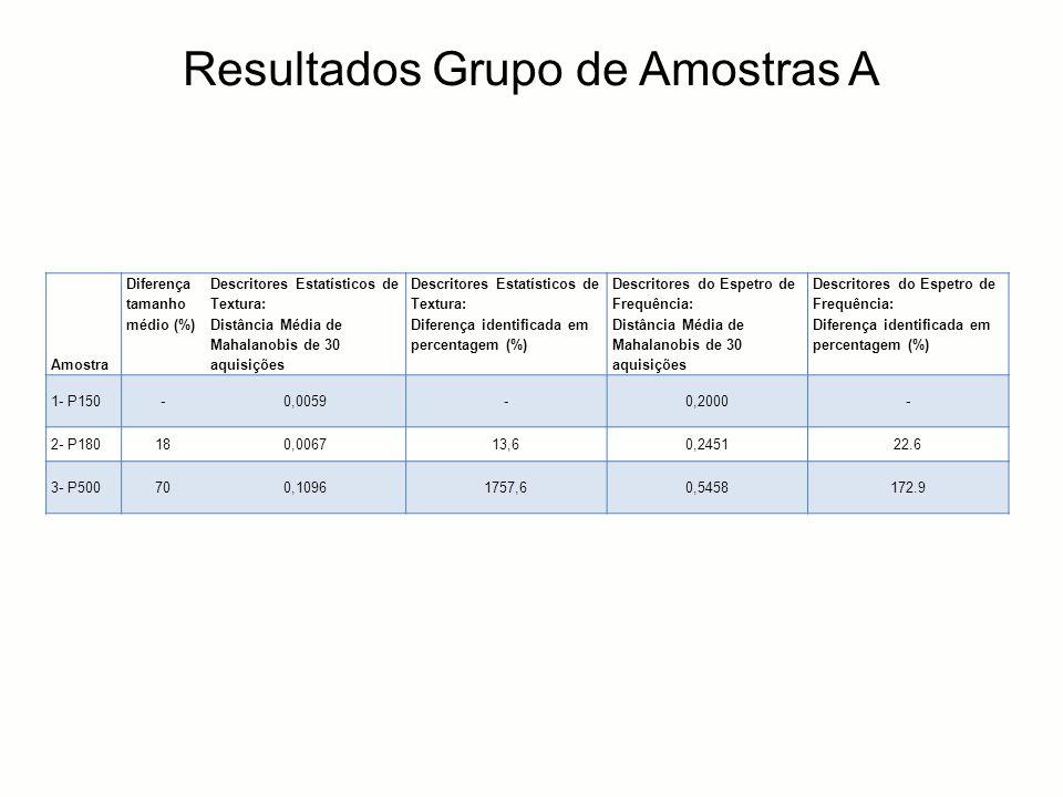 Amostra Diferença tamanho médio (%) Descritores Estatísticos de Textura: Distância Média de Mahalanobis de 30 aquisições Descritores Estatísticos de T