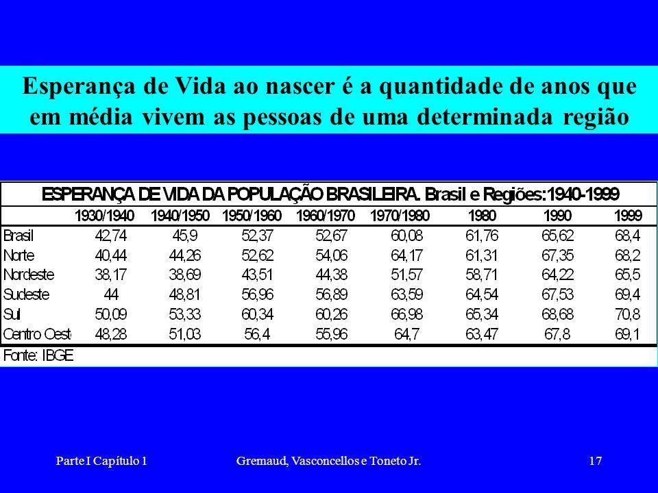 Parte I Capítulo 1Gremaud, Vasconcellos e Toneto Jr.17 Esperança de Vida ao nascer é a quantidade de anos que em média vivem as pessoas de uma determinada região