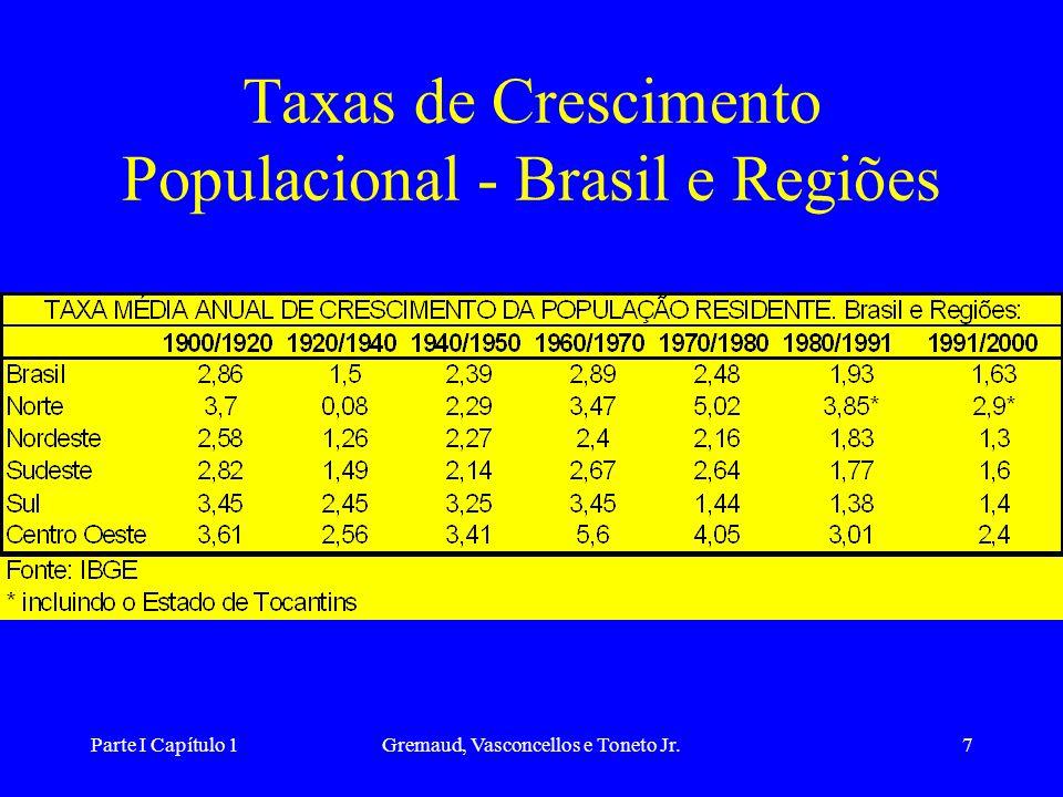 Parte I Capítulo 1Gremaud, Vasconcellos e Toneto Jr.7 Taxas de Crescimento Populacional - Brasil e Regiões