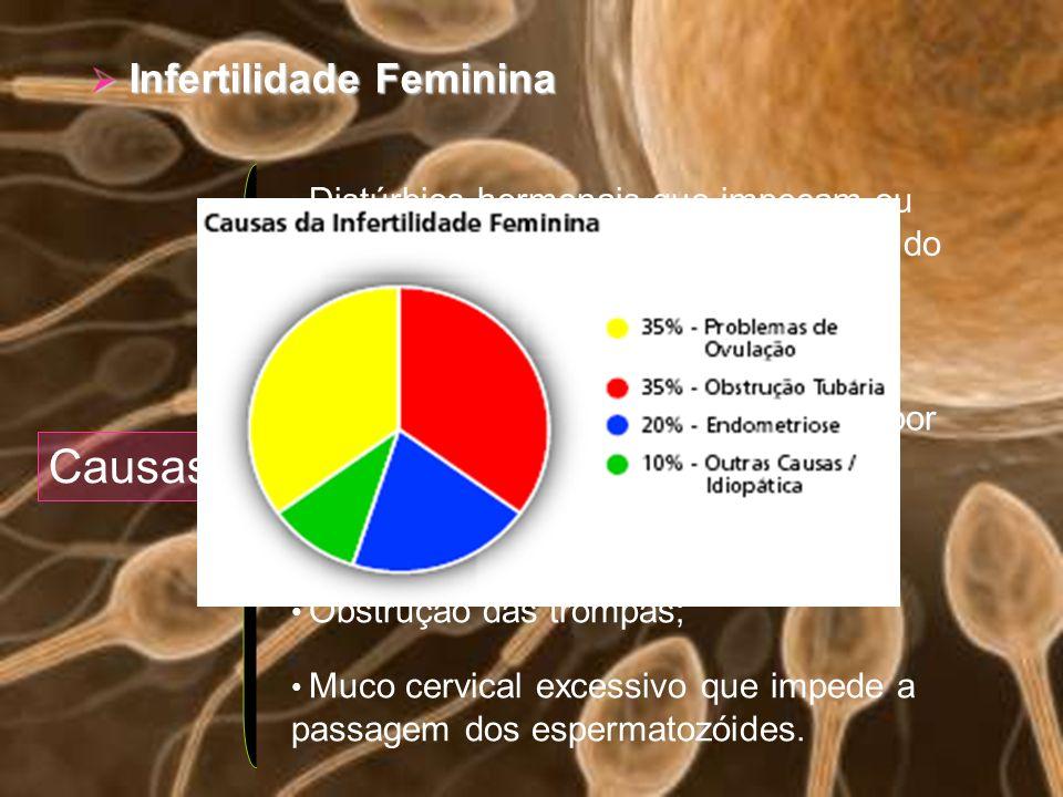 Infertilidade Feminina Infertilidade Feminina Causas Distúrbios hormonais que impeçam ou dificultem o crescimento e a libertação do oócito II (ovulaçã