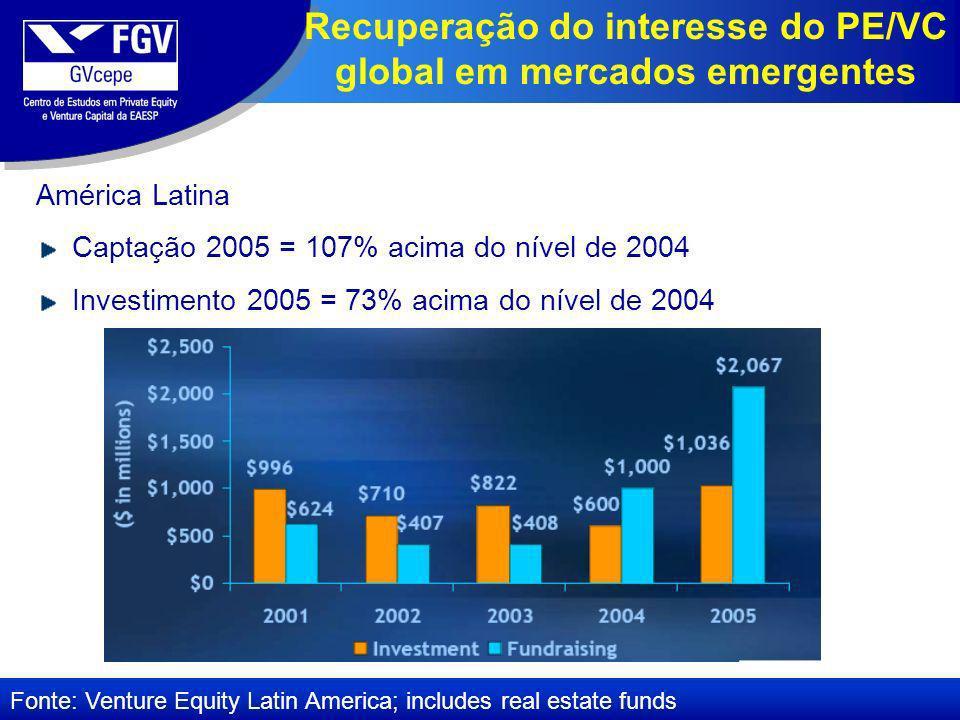 América Latina Captação 2005 = 107% acima do nível de 2004 Investimento 2005 = 73% acima do nível de 2004 Fonte: Venture Equity Latin America; includes real estate funds Recuperação do interesse do PE/VC global em mercados emergentes