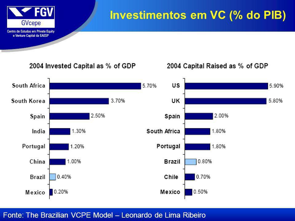 Investimentos em VC (% do PIB) Fonte: The Brazilian VCPE Model – Leonardo de Lima Ribeiro