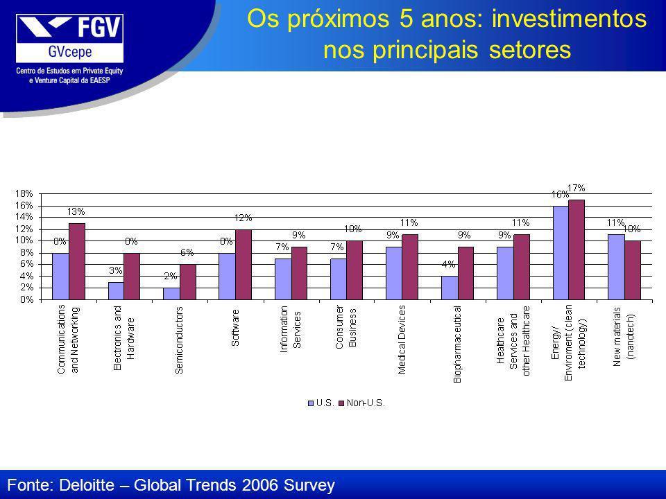 Os próximos 5 anos: investimentos nos principais setores Fonte: Deloitte – Global Trends 2006 Survey