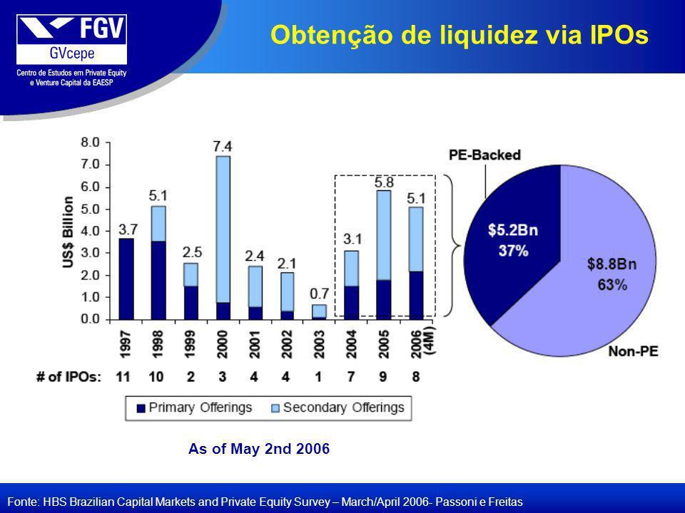 Obtenção de liquidez via IPOs As of May 2nd 2006 Fonte: HBS Brazilian Capital Markets and Private Equity Survey – March/April 2006- Passoni e Freitas