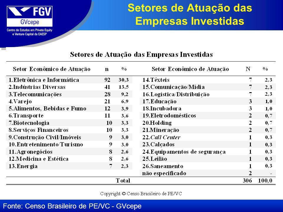 Setores de Atuação das Empresas Investidas Fonte: Censo Brasileiro de PE/VC - GVcepe